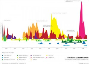 Mountains Out of Molehills: A timeline of global media scare stories, David McCandless